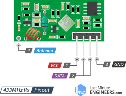 Insight Into How 433MHz RF Tx-Rx Modules Work & Interface