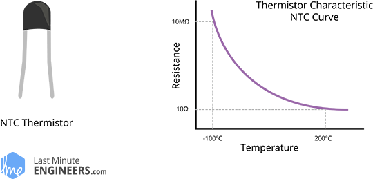 NTC Thermistor Temperature Resistance Characteristic Curve