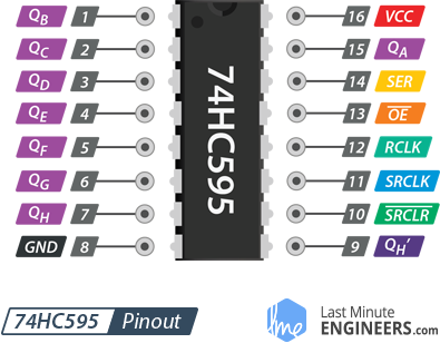 Pinout 74HC595 Shift Register