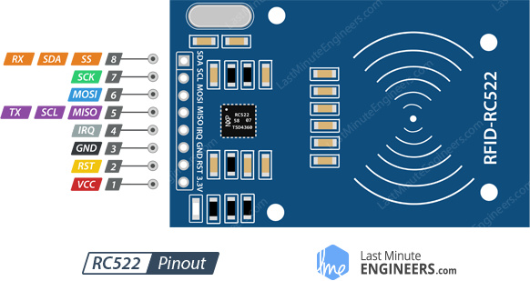 RC522 RFID Reader Writer Module Pinout