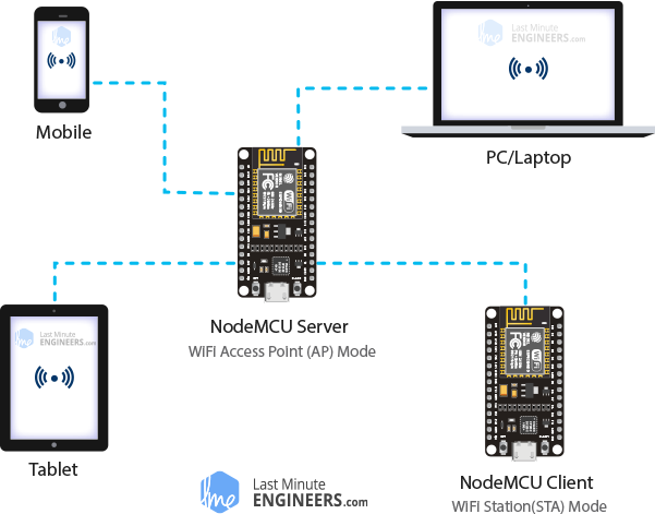 ESP8266 NodeMCU Web Server Soft Access Point AP Mode Demonstration
