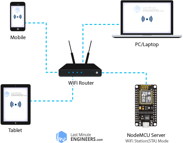 ESP8266 NodeMCU Web Server Station STA Mode Demonstration