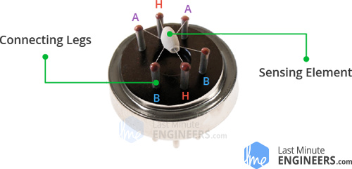 Inside Gas Sensor Internal Structure with Sensing Element & Connecting Legs