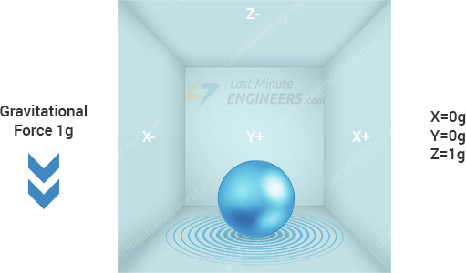 Accelerometer Working Illustration - Gravitation Force