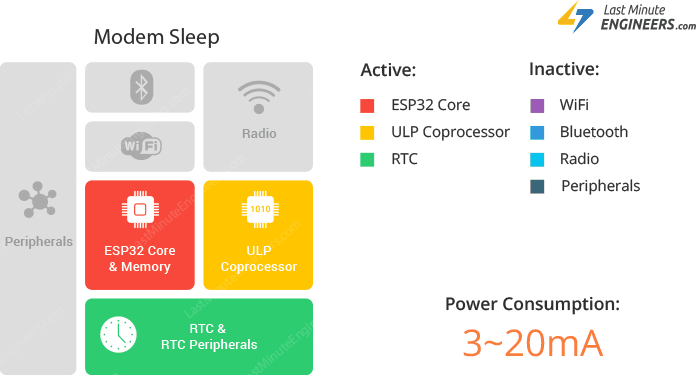Insight Into ESP32 Sleep Modes & Their Power Consumption