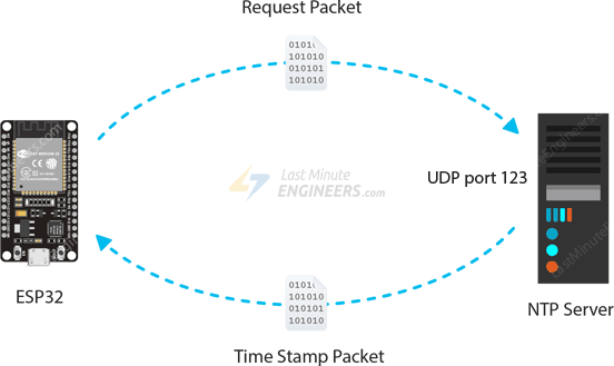 NTP Server Working - Request & Timestamp Packet Transfer