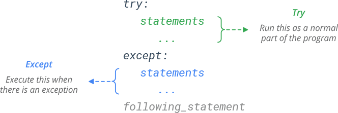 Python try-except Syntax