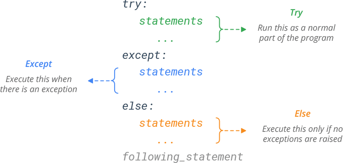 Python try-except-else Syntax