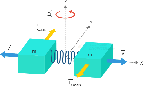 coriolis force on two masses