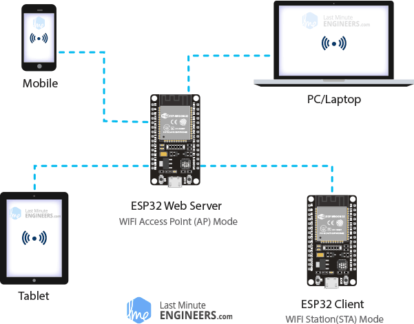 ESP32 Web Server Soft Access Point AP Mode Demonstration