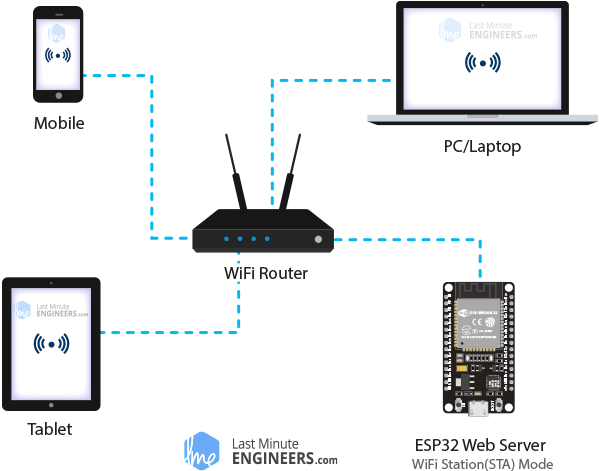 ESP32 Web Server Station STA Mode Demonstration