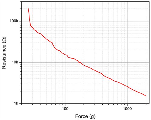 fsr 402 resistance vs force curve