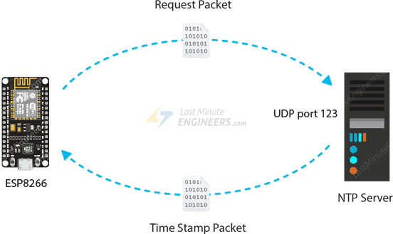 NTP Server Working - Request And Timestamp Packet Transfer