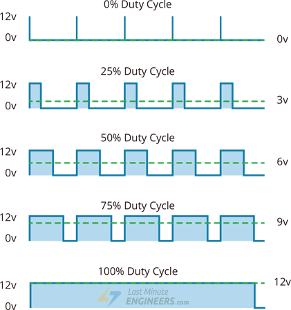 Pulse Width Modulation PWM Technique with Duty Cycles