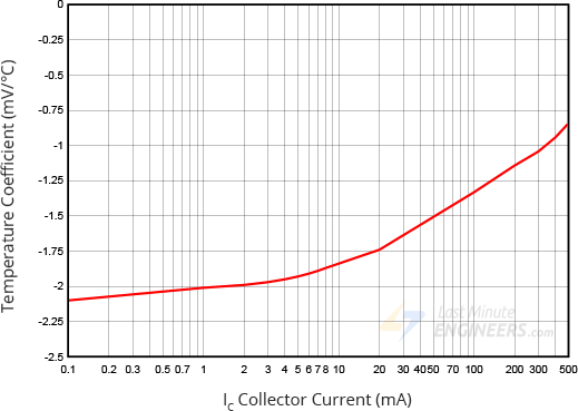 relationship between forward voltage and temperature