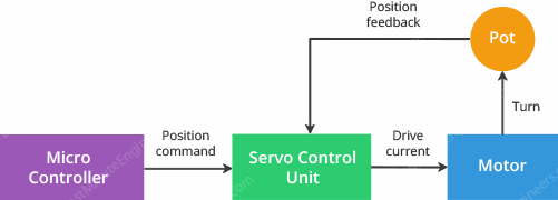 servo motor closed loop system block diagram