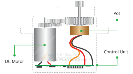 servo motor internal structure illustration