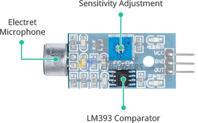sound sensor sensitivity adjustment and comparator