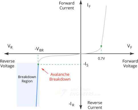 diode breakdown region