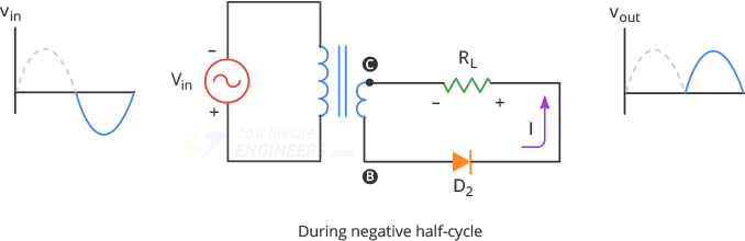 fullwave rectifier during negative half cycle