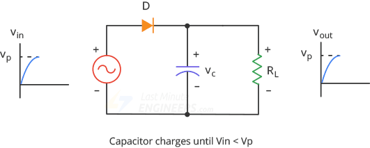 halfwave smoothing capacitor charges