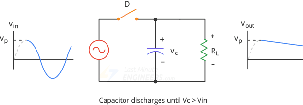 halfwave smoothing capacitor discharges