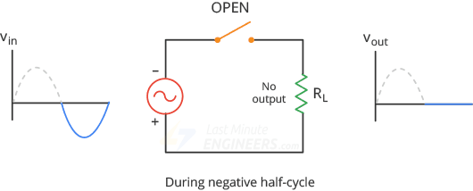 halfwave rectifier during negative half cycle