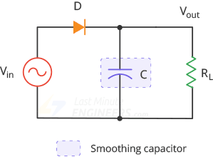 halfwave rectifier with smoothing capacitor