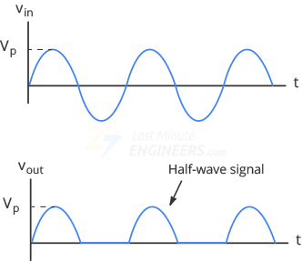 images?q=tbn:ANd9GcQh_l3eQ5xwiPy07kGEXjmjgmBKBRB7H2mRxCGhv1tFWg5c_mWT Draw The Circuit Diagram Of A Half Wave Rectifier Along With Its Input And Output Waveform