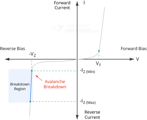 zener diode breakdown region