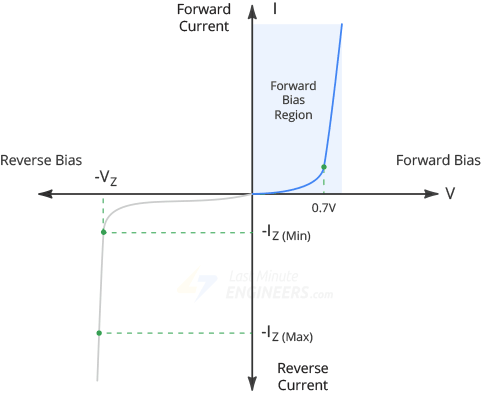 zener diode forward bias region